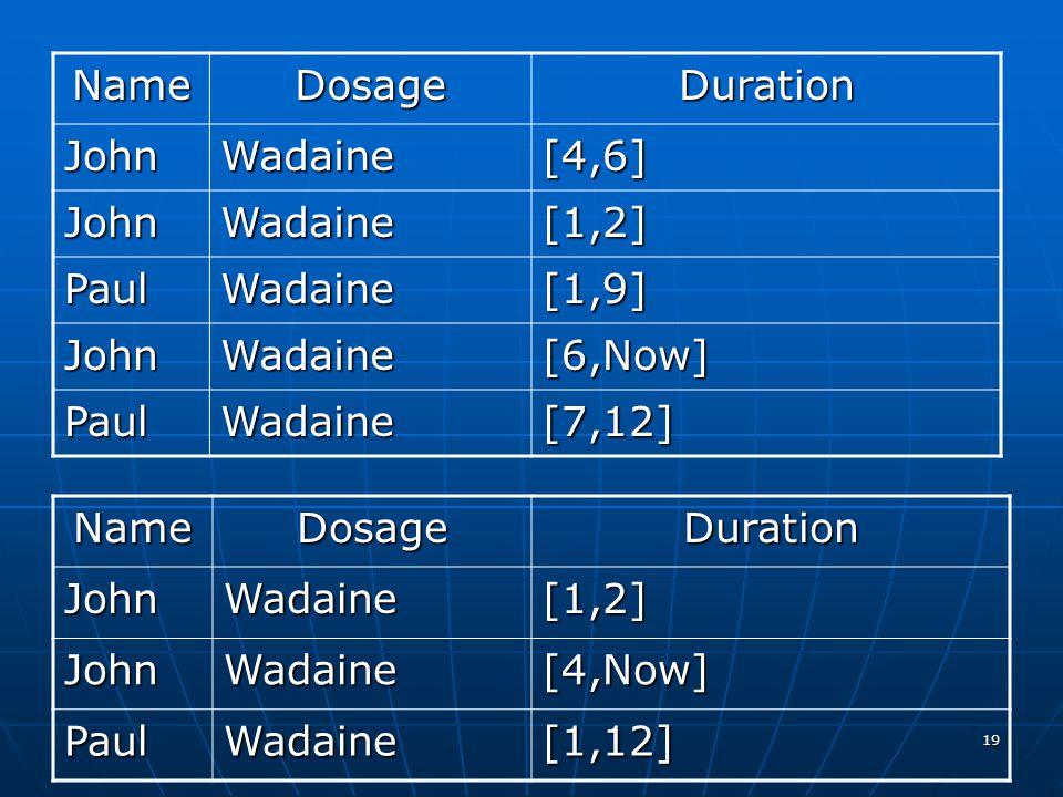 Name Dosage. Duration. John. Wadaine. [4,6] [1,2] Paul. [1,9] [6,Now] [7,12] Name. Dosage.